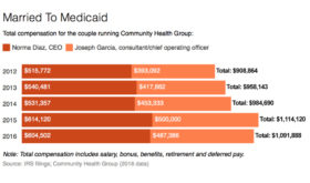 Couple Makes Millions Off Medicaid Managed Care As Oversight Lags